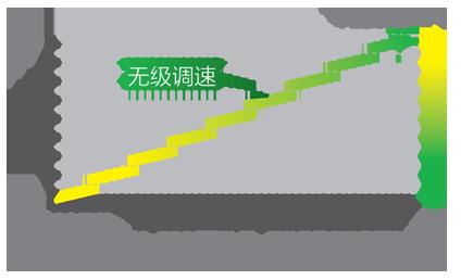 %E9%A3%8E%E6%89%87%E6%97%A0%E7%BA%A7%E5%8F%98%E9%A2%91%E7%A4%BA%E6%84%8F%E5%9B%BE.png